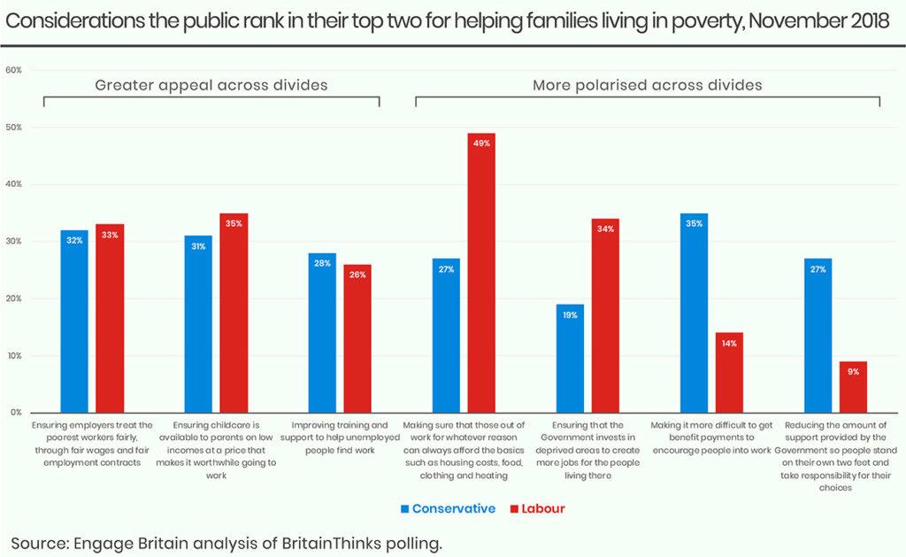Poverty chart