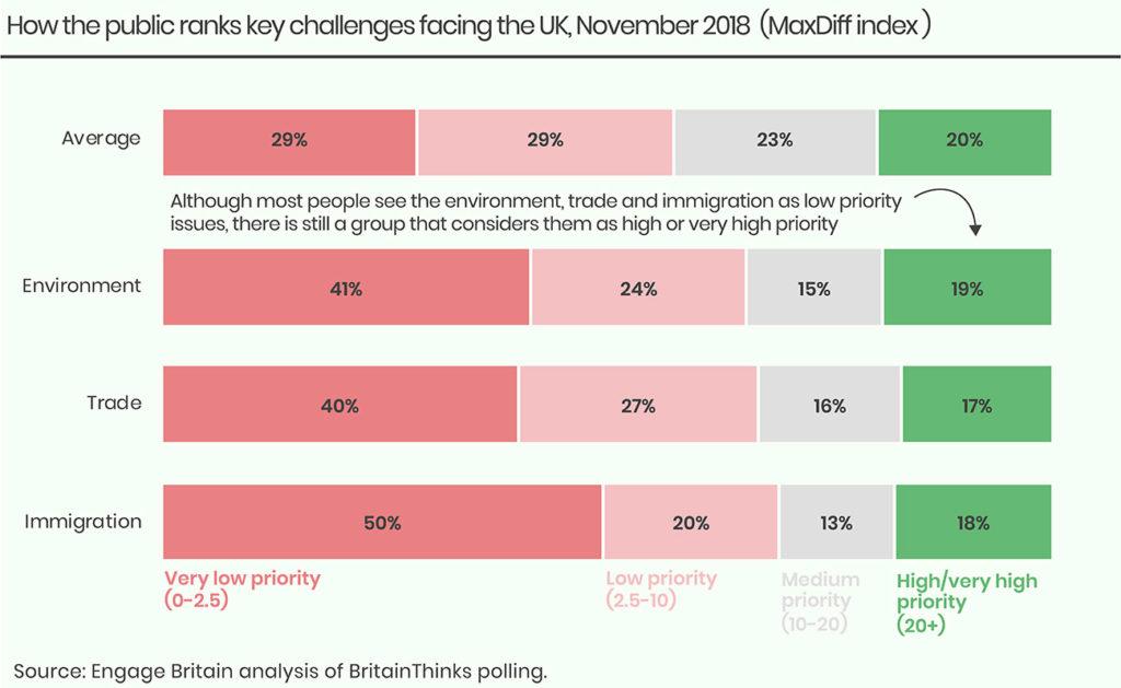 Key challenges chart