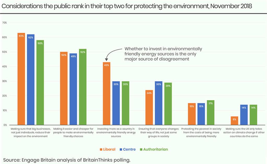 Environment chart 2