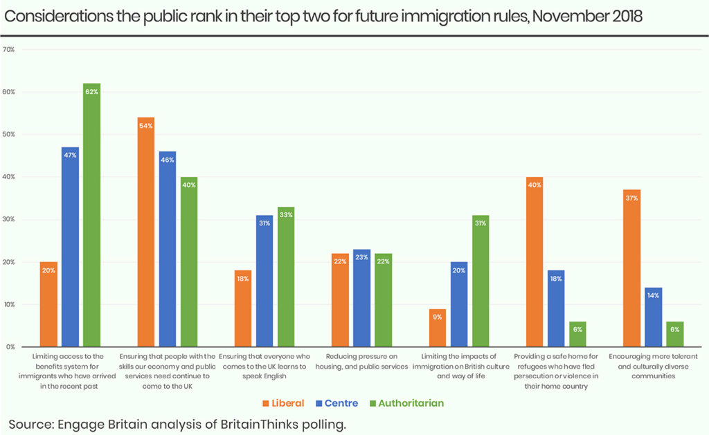 Immigration chart