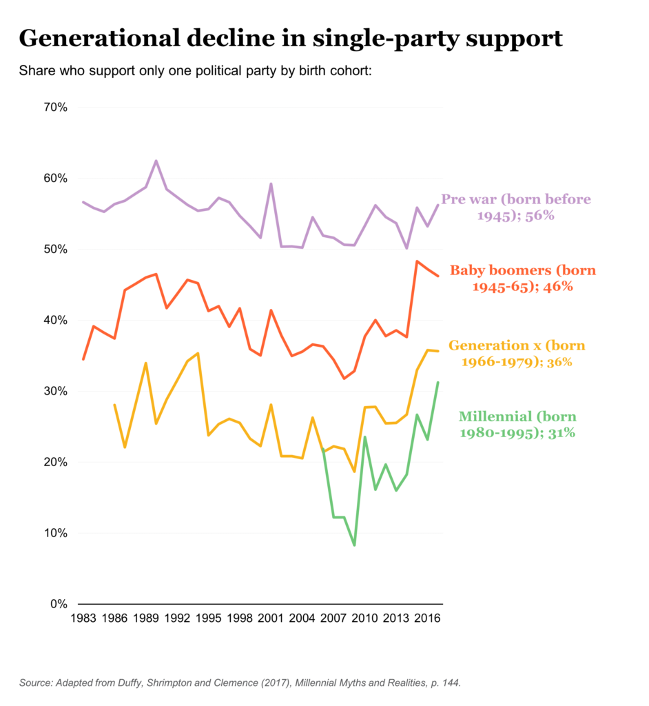 Generational decline in support