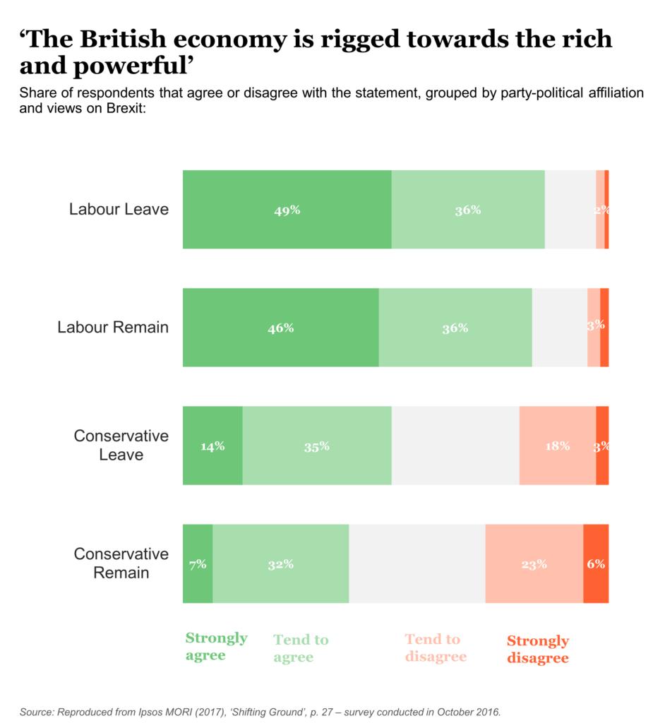 British economy chart