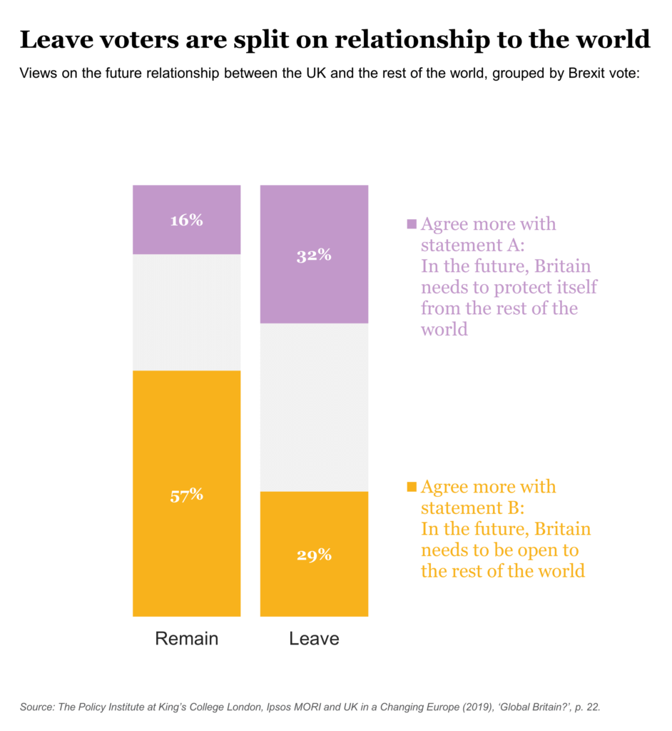 Leave voters are split on relationship to world - chart