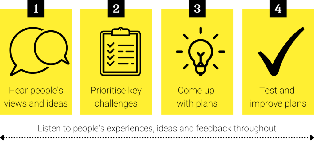 Process graphic: 1 Hear people's views and ideas. 2 Prioritise key challenges. 3. Come up with plans. 4 Test and improve plans.