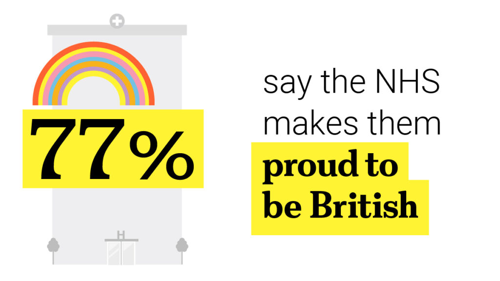 Icon of 77% say the NHS makes them proud to be British