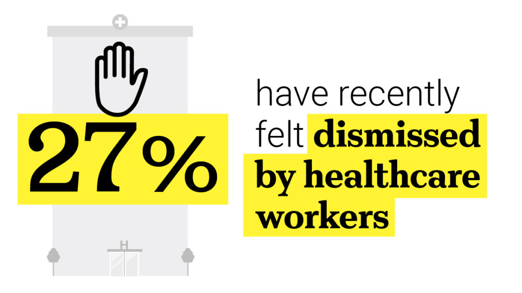 Icon of 27% have recently felt dismissed by healthcare workers
